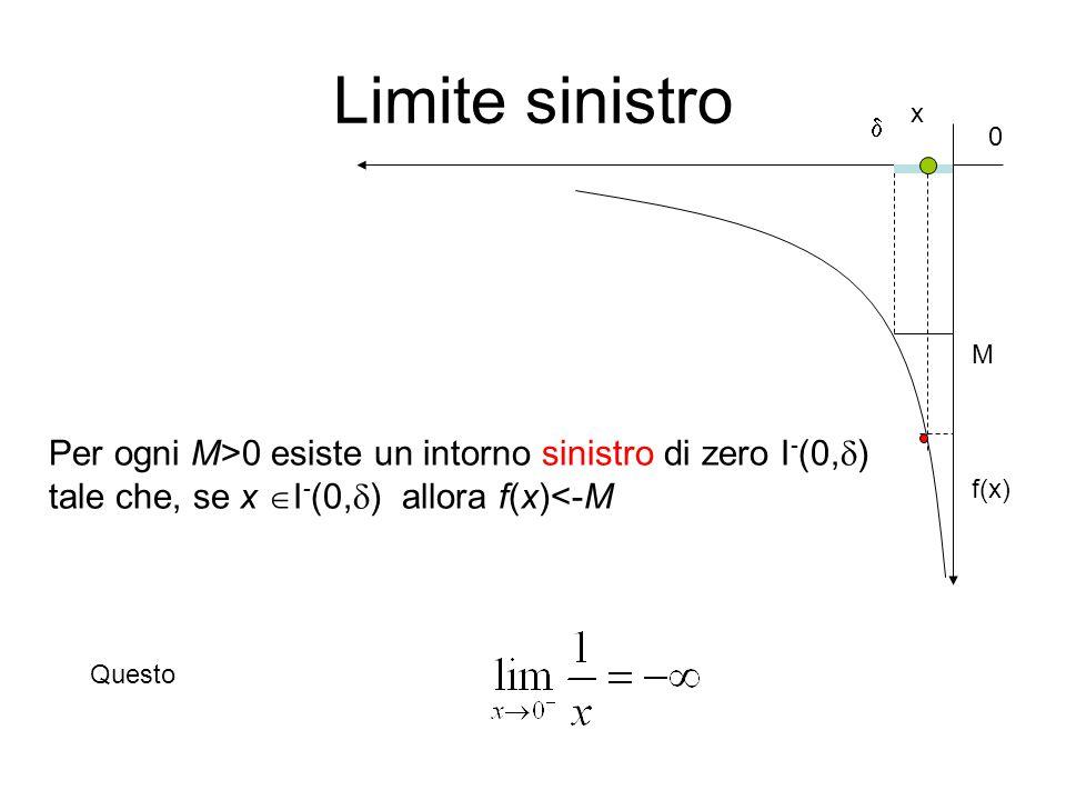Limite sinistro x.  M. Per ogni M>0 esiste un intorno sinistro di zero I-(0,) tale che, se x I-(0,) allora f(x)<-M.