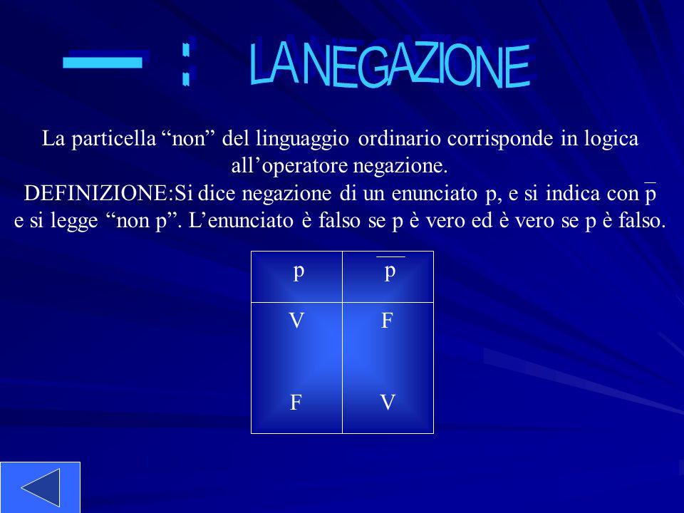 : LA NEGAZIONE. _. La particella non del linguaggio ordinario corrisponde in logica. all'operatore negazione.