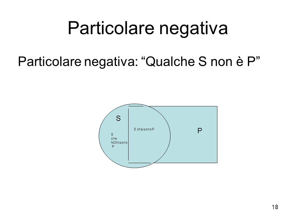 Particolare negativa Particolare negativa: Qualche S non è P S P