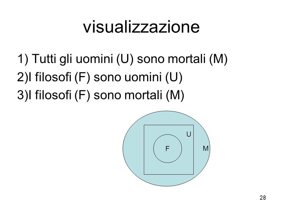 visualizzazione 1) Tutti gli uomini (U) sono mortali (M)