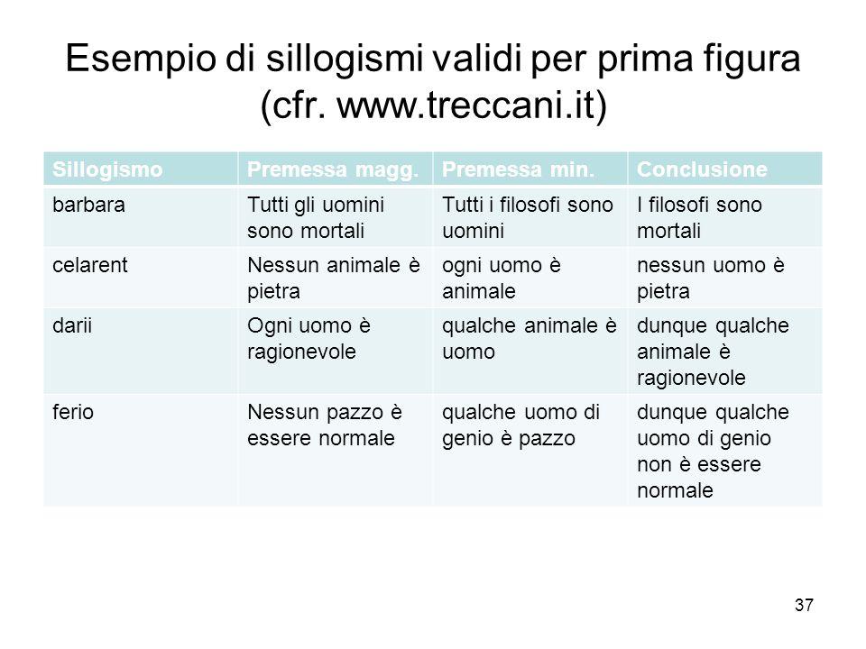 Esempio di sillogismi validi per prima figura (cfr. www.treccani.it)