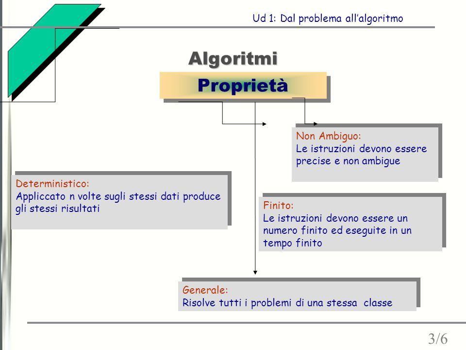 Algoritmi Proprietà 3/6 Ud 1: Dal problema all'algoritmo Non Ambiguo: