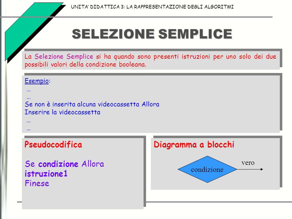 SELEZIONE SEMPLICE Pseudocodifica Se condizione Allora istruzione1