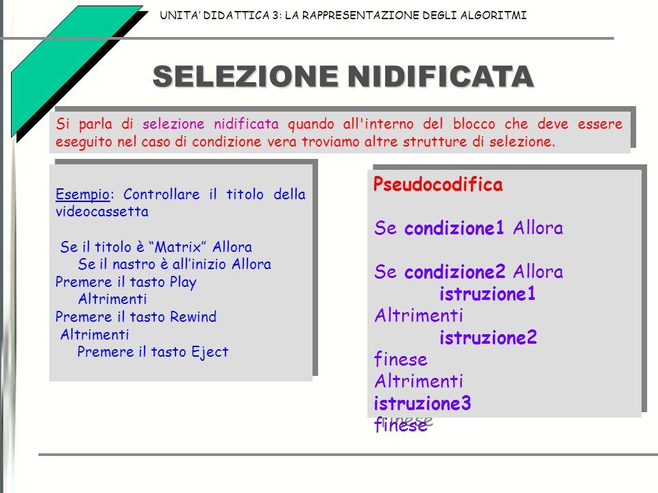 SELEZIONE NIDIFICATA Pseudocodifica Se condizione1 Allora