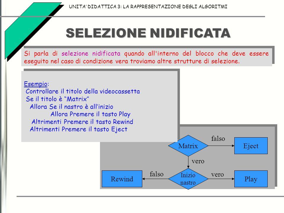 SELEZIONE NIDIFICATA Matrix Eject Play Rewind vero falso