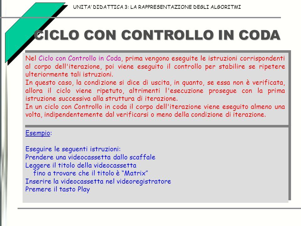 CICLO CON CONTROLLO IN CODA