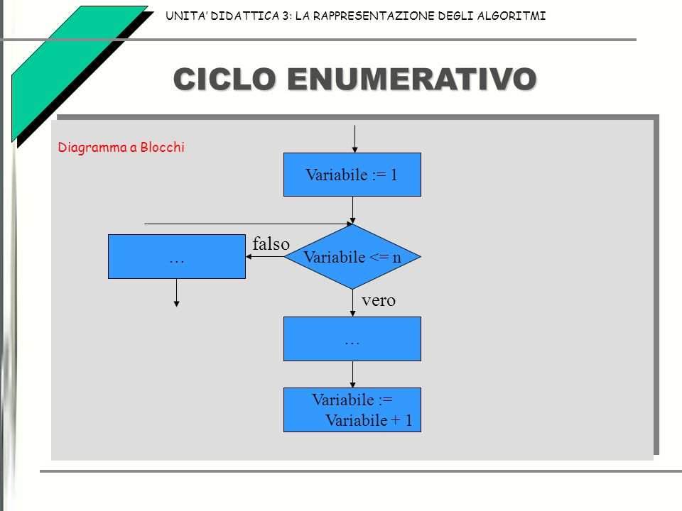 CICLO ENUMERATIVO falso vero Variabile := 1 Variabile <= n …