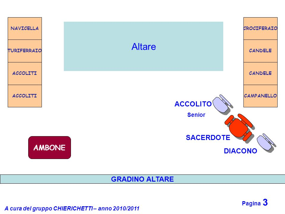 Altare ACCOLITO SACERDOTE AMBONE DIACONO GRADINO ALTARE Senior