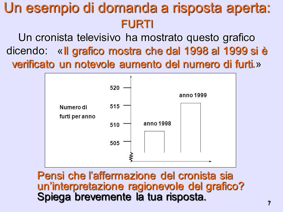 Un esempio di domanda a risposta aperta: FURTI Un cronista televisivo ha mostrato questo grafico dicendo: «Il grafico mostra che dal 1998 al 1999 si è verificato un notevole aumento del numero di furti.»
