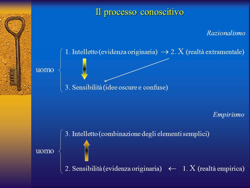 Il processo conoscitivo