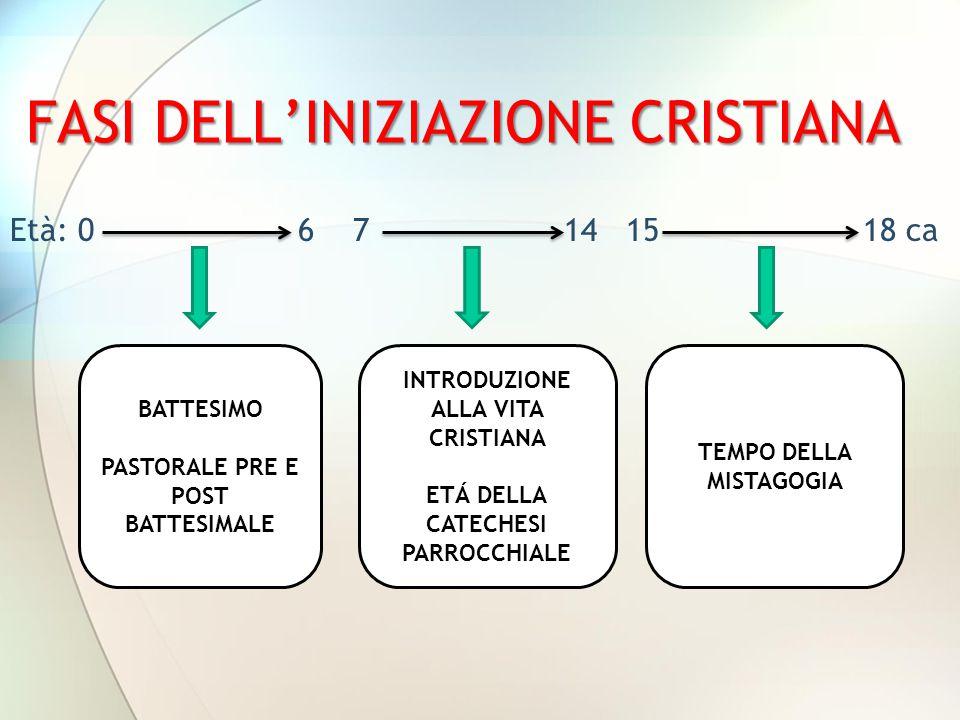 FASI DELL'INIZIAZIONE CRISTIANA