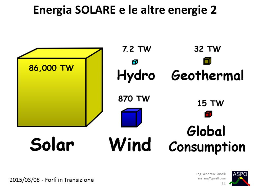 Energia SOLARE e le altre energie 2