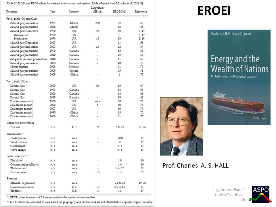 EROEI Prof. Charles A. S. HALL