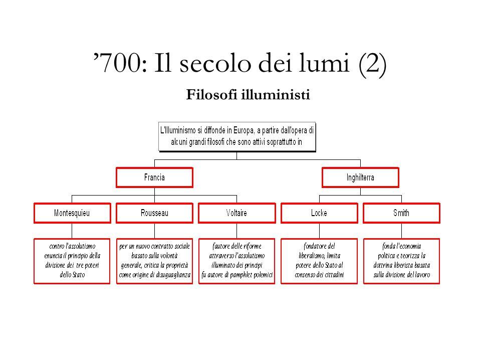 '700: Il secolo dei lumi (2) Filosofi illuministi