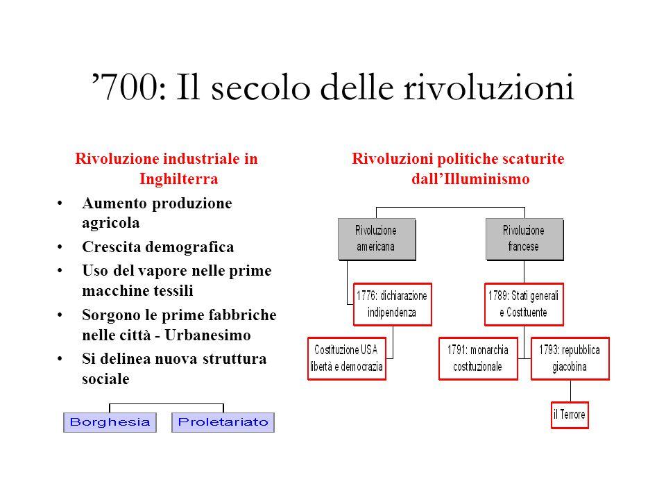 '700: Il secolo delle rivoluzioni