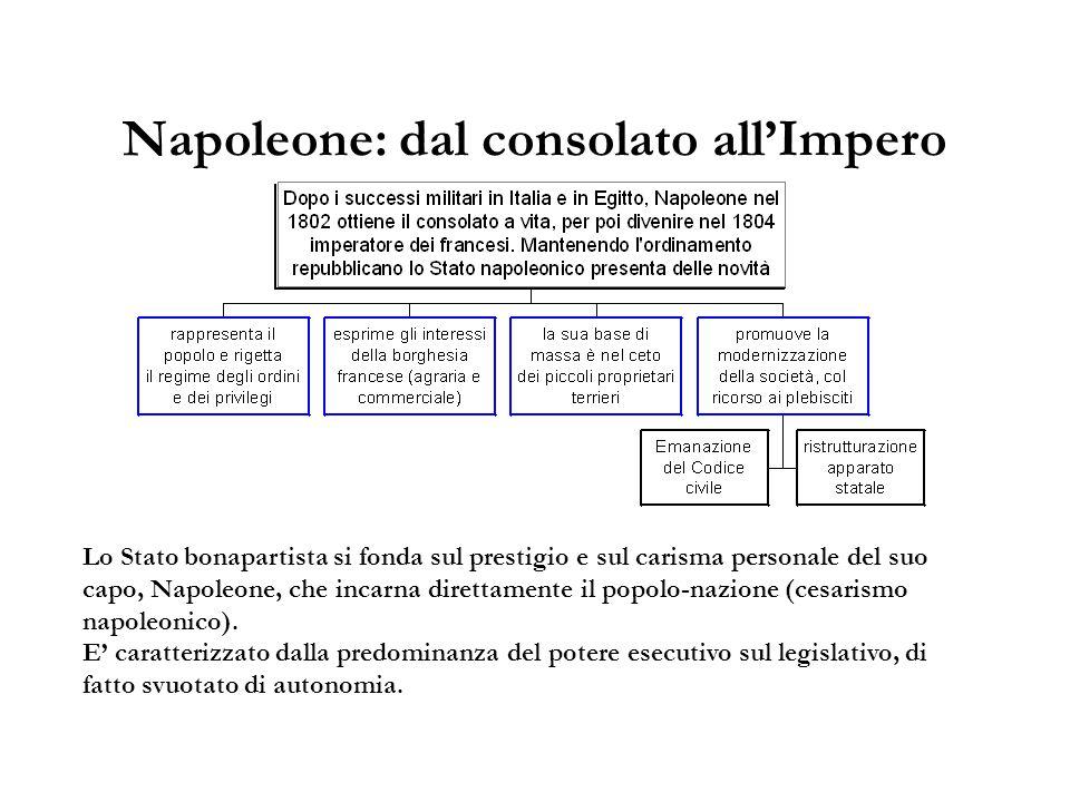 Napoleone: dal consolato all'Impero