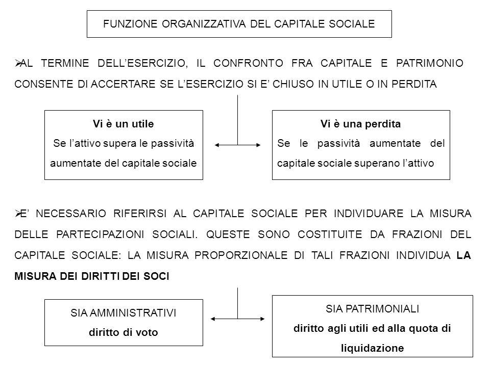 diritto agli utili ed alla quota di liquidazione