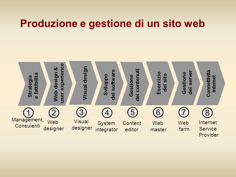 Produzione e gestione di un sito web