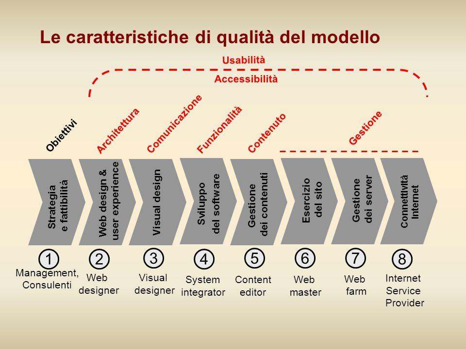 Le caratteristiche di qualità del modello