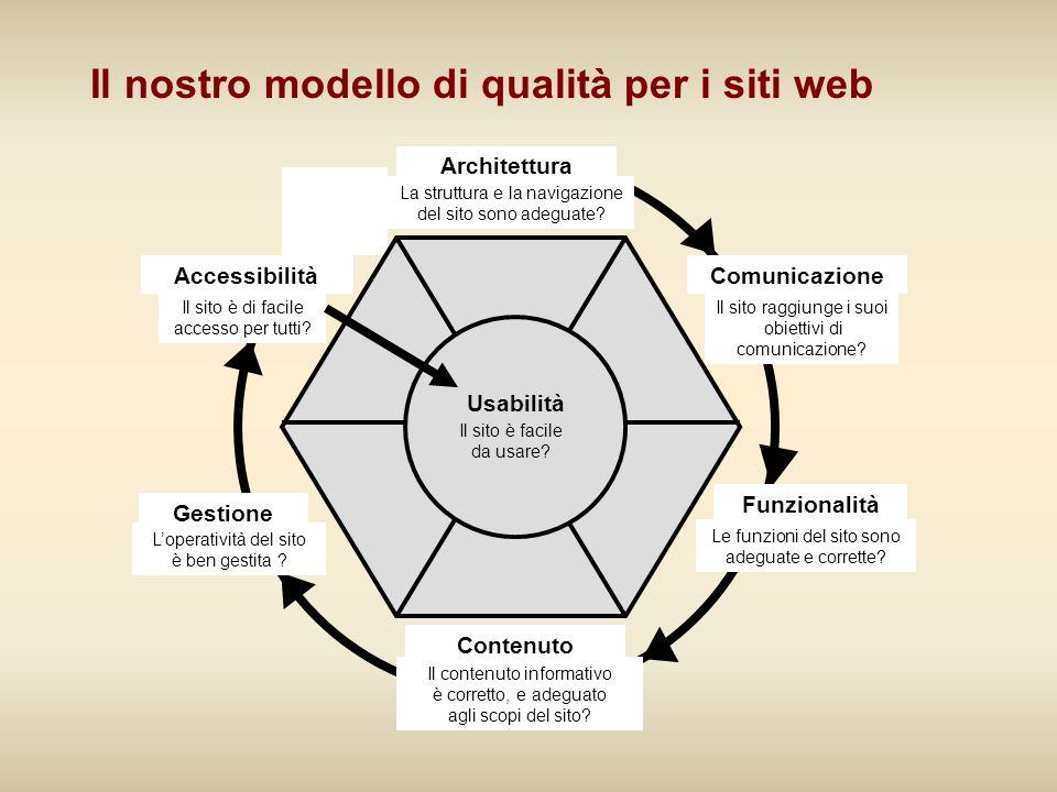 Il nostro modello di qualità per i siti web