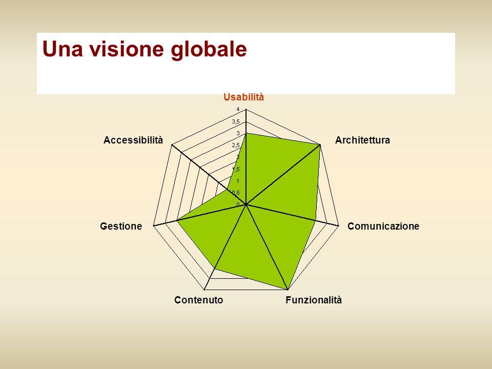 Una visione globale Usabilità Architettura Comunicazione Funzionalità