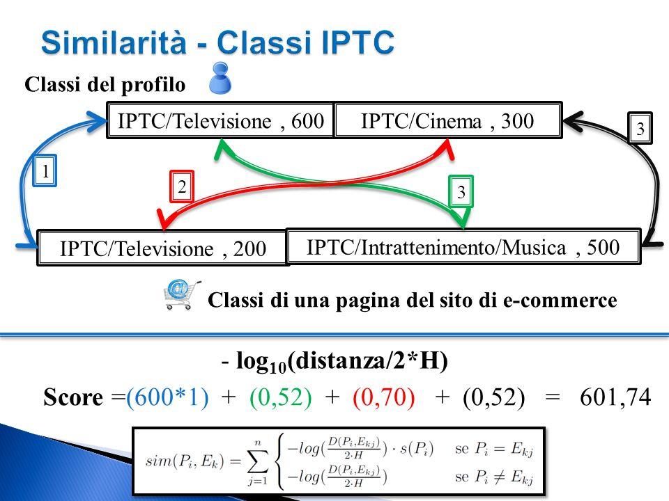 Similarità - Classi IPTC