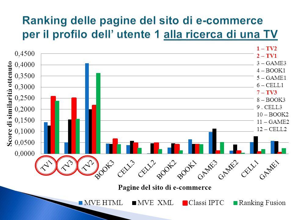 Ranking delle pagine del sito di e-commerce per il profilo dell' utente 1 alla ricerca di una TV