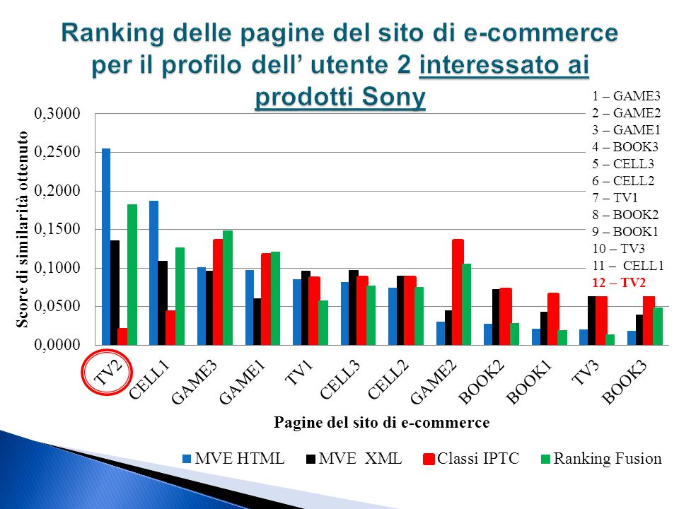 Ranking delle pagine del sito di e-commerce per il profilo dell' utente 2 interessato ai prodotti Sony