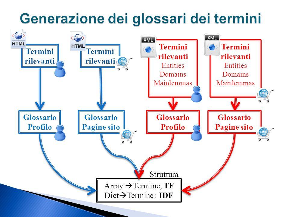 Generazione dei glossari dei termini