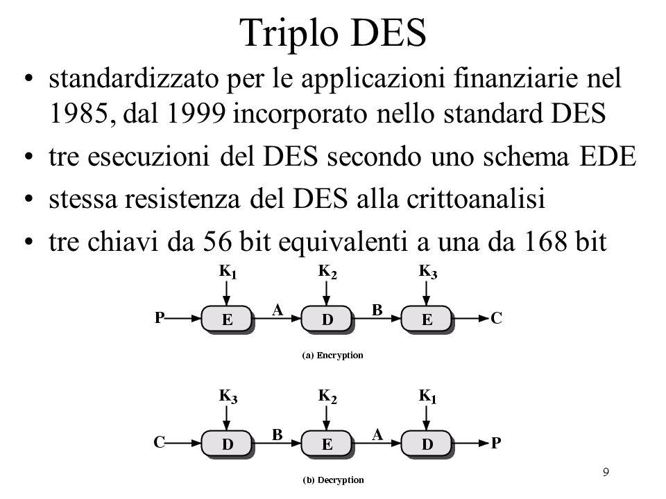 Triplo DES standardizzato per le applicazioni finanziarie nel 1985, dal 1999 incorporato nello standard DES.
