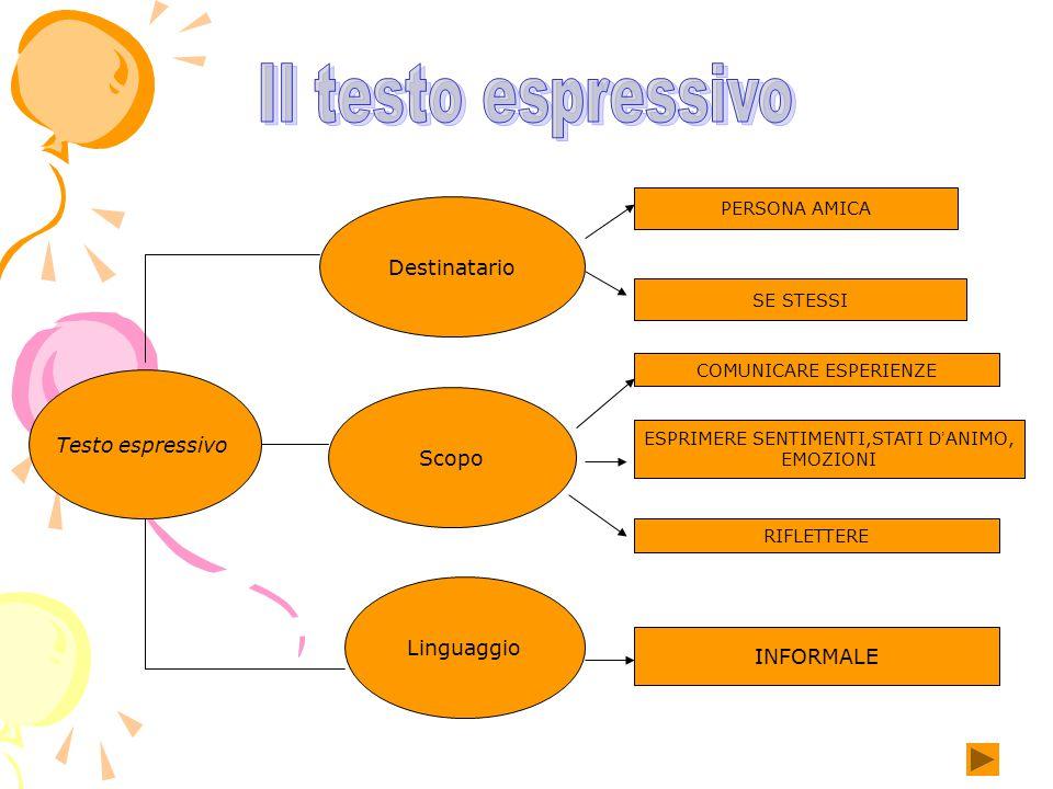 Il testo espressivo Destinatario Testo espressivo Scopo Linguaggio
