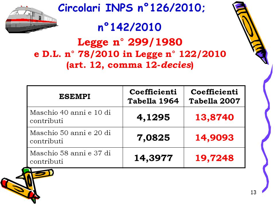 Circolari INPS n°126/2010; n°142/2010 Legge n° 299/1980