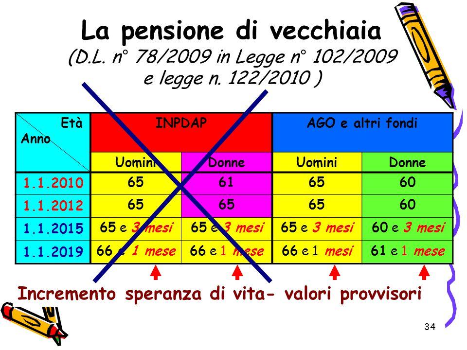 Aspetti previdenziali dell accordo del 15 maggio ppt scaricare - Finestre pensione 2015 ...