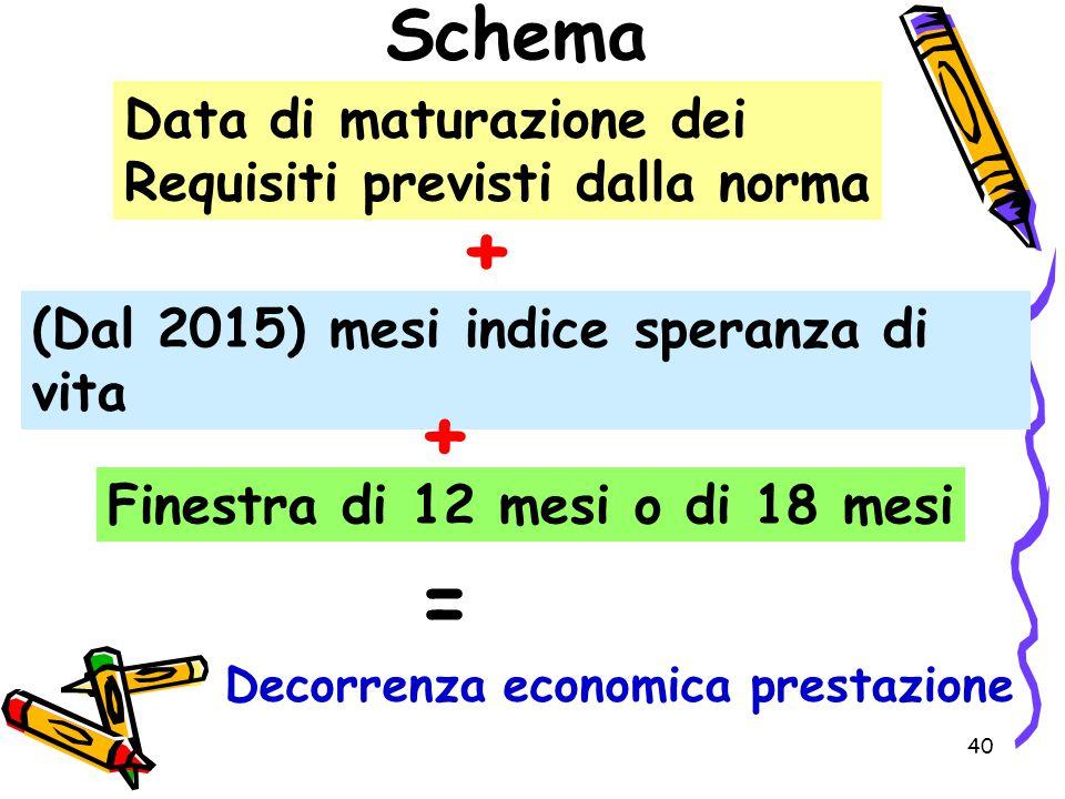 + + = Schema Data di maturazione dei Requisiti previsti dalla norma
