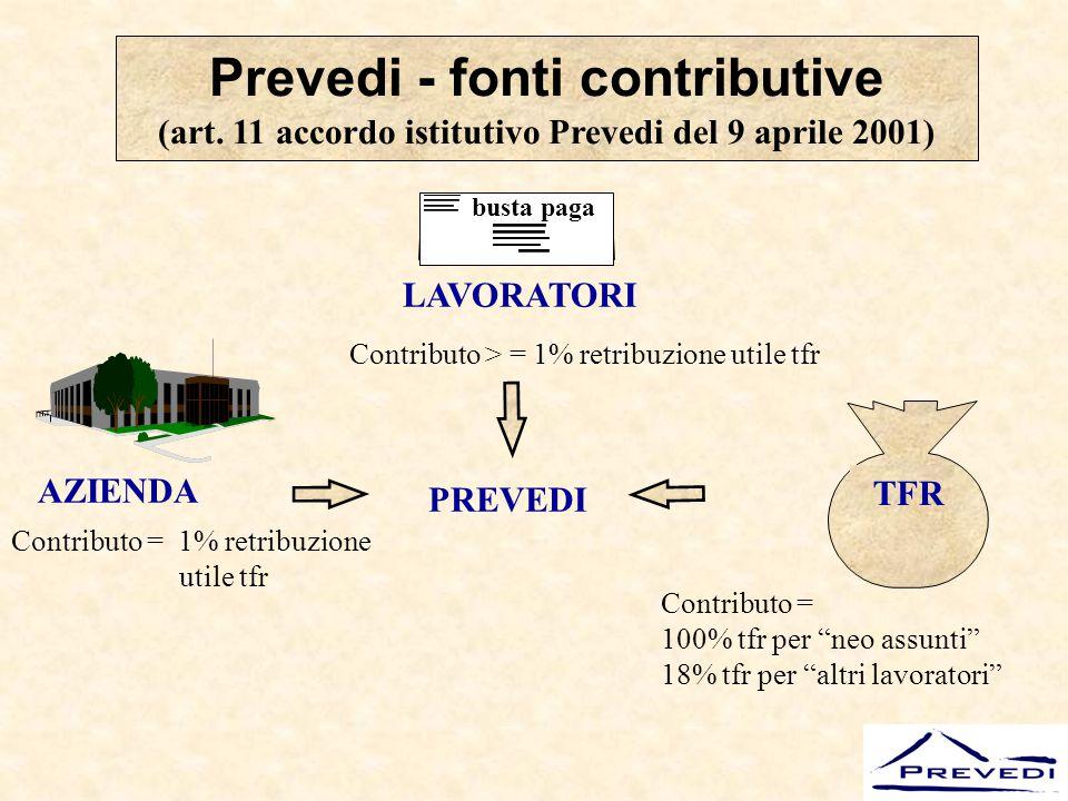 Prevedi - fonti contributive