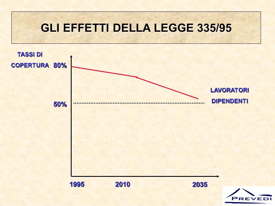 GLI EFFETTI DELLA LEGGE 335/95
