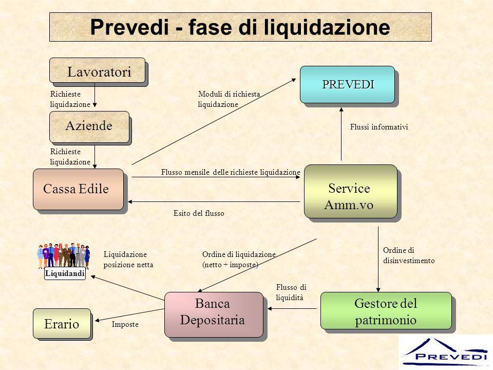 Prevedi - fase di liquidazione
