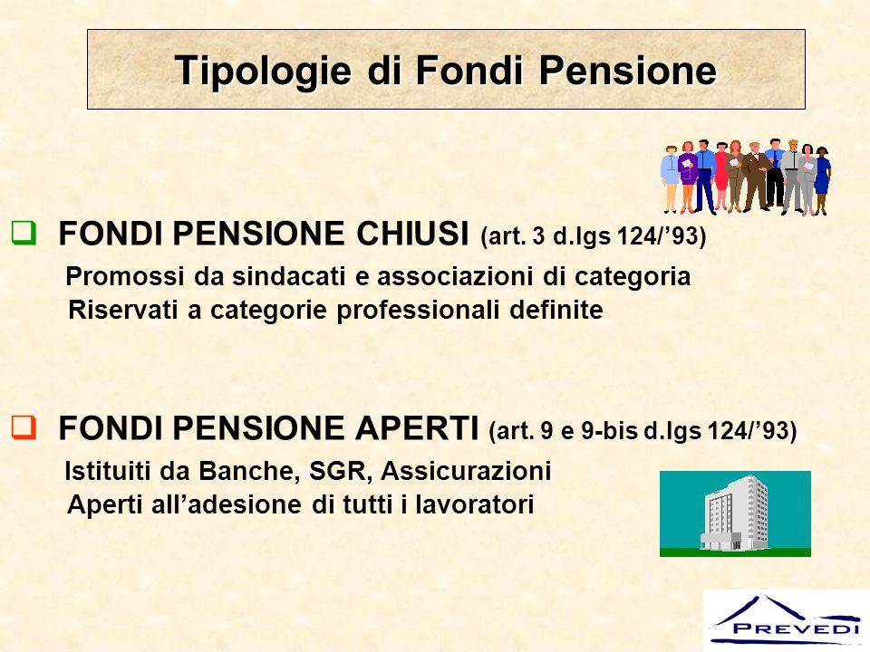 Tipologie di Fondi Pensione