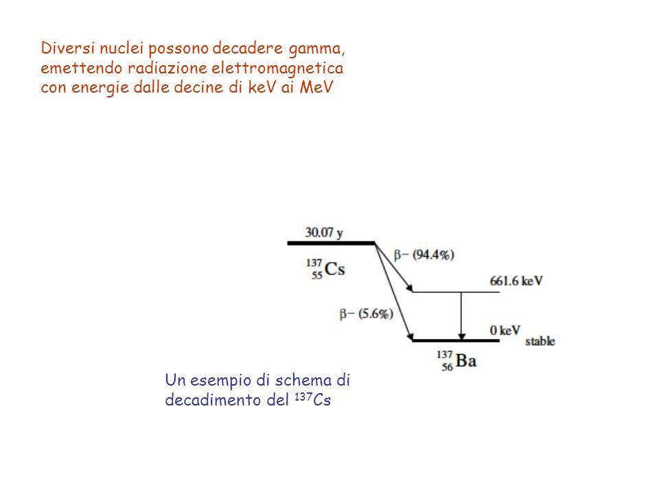 Diversi nuclei possono decadere gamma, emettendo radiazione elettromagnetica con energie dalle decine di keV ai MeV