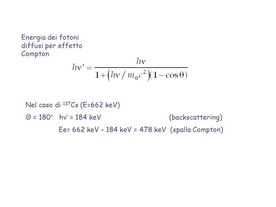 Energia dei fotoni diffusi per effetto Compton