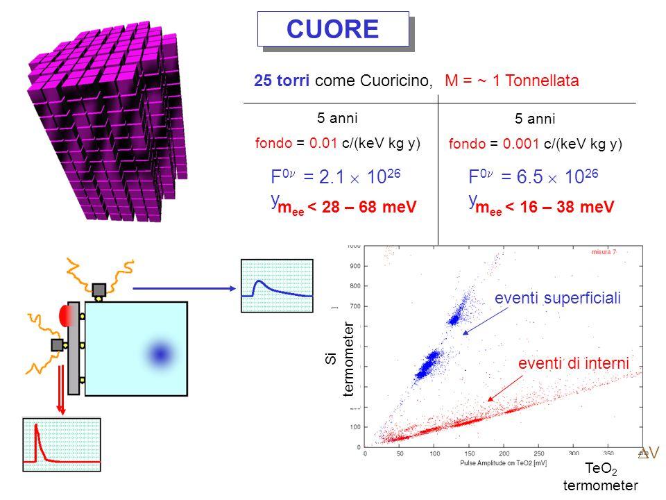 CUORE 25 torri come Cuoricino, M = ~ 1 Tonnellata. 5 anni. fondo = 0.01 c/(keV kg y) 5 anni. fondo = 0.001 c/(keV kg y)