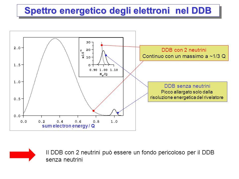 Spettro energetico degli elettroni del DDB