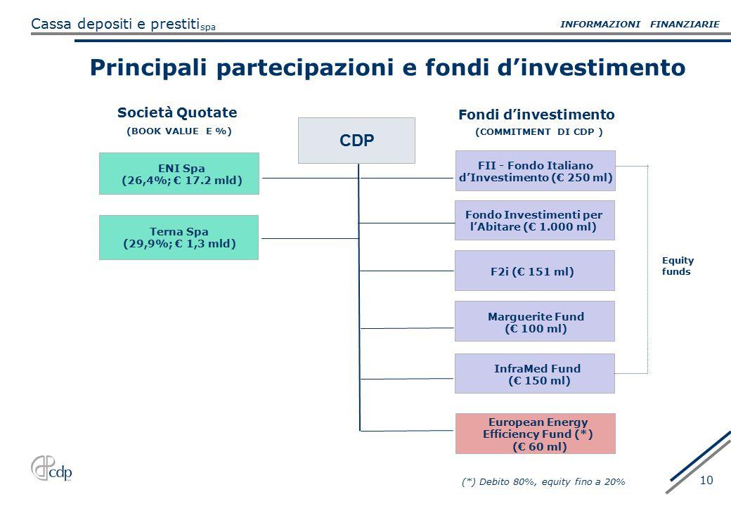 Principali partecipazioni e fondi d'investimento