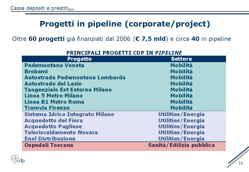 Progetti in pipeline (corporate/project)