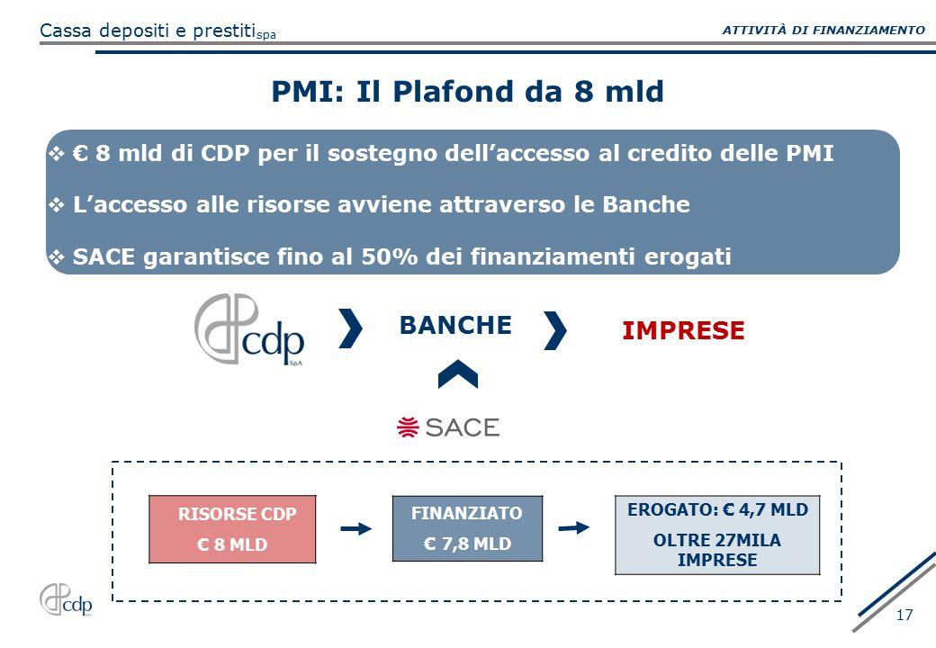 PMI: Il Plafond da 8 mld BANCHE IMPRESE