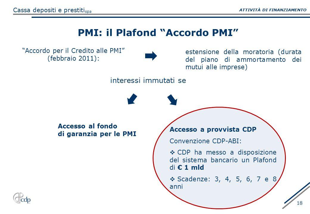 PMI: il Plafond Accordo PMI