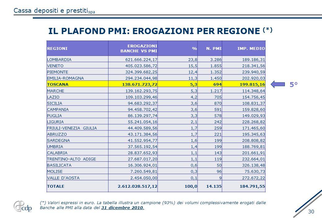 IL PLAFOND PMI: EROGAZIONI PER REGIONE (*)