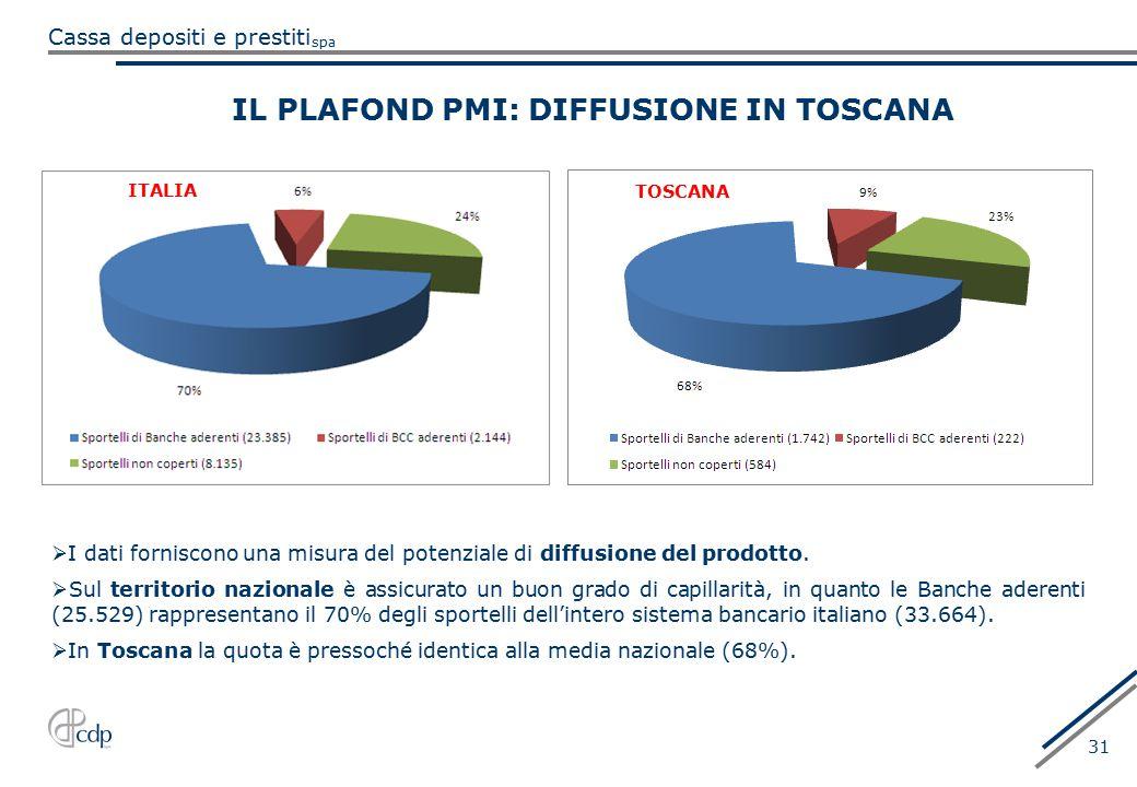 IL PLAFOND PMI: DIFFUSIONE IN TOSCANA