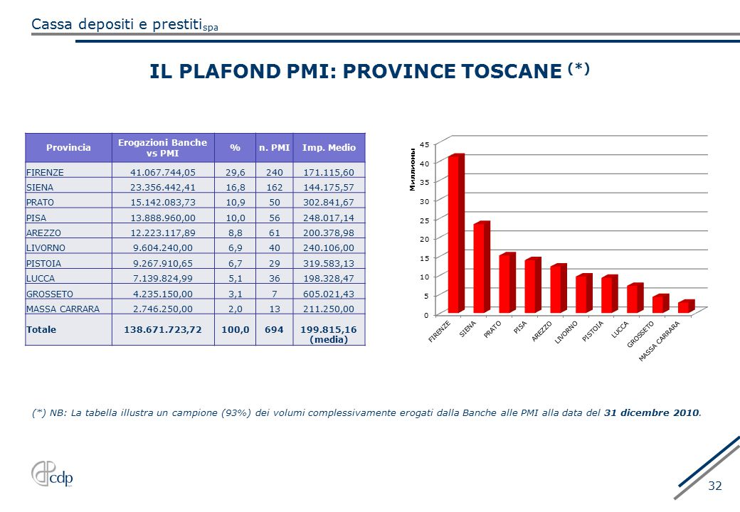 IL PLAFOND PMI: PROVINCE TOSCANE (*)