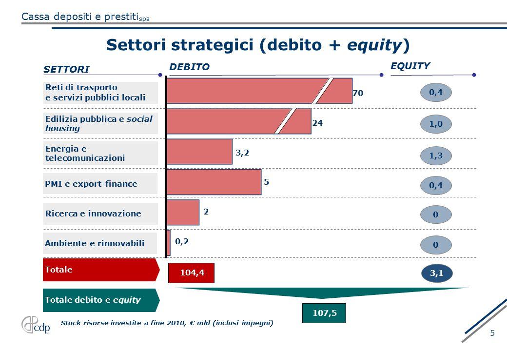 Settori strategici (debito + equity)
